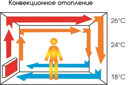Конвекционный способ обогрева помещения