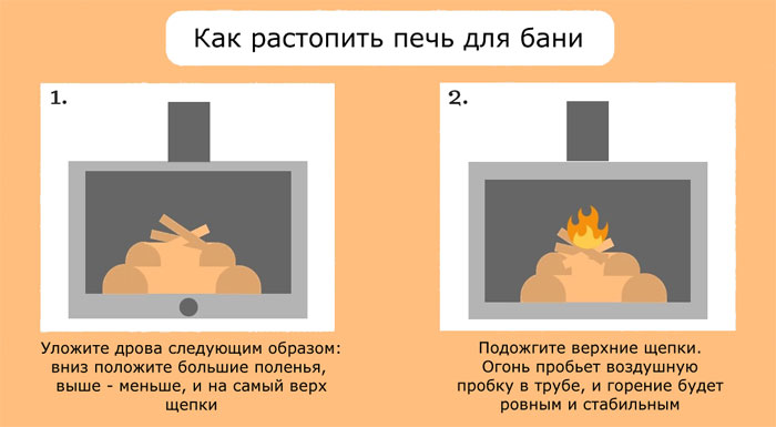 Инфографика как растопить печь для бани