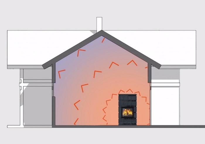Принцип нагрева помещения печью из талькохлорита