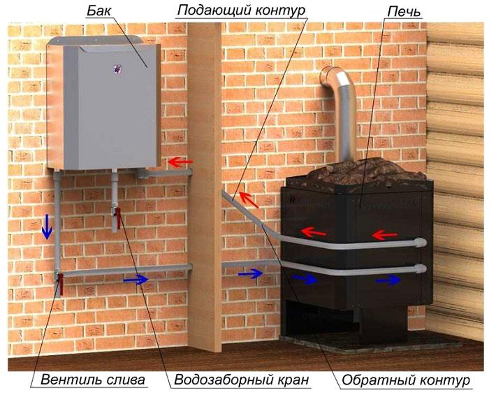 Схема работы теплообменника банной печи